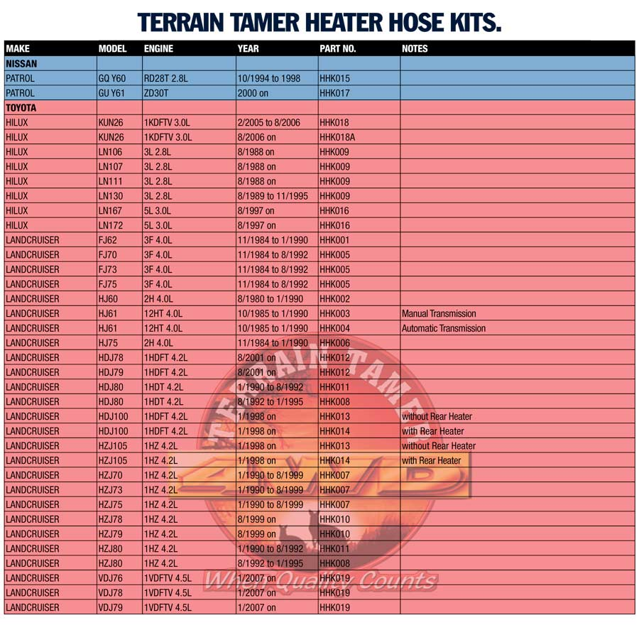 heater hose kits